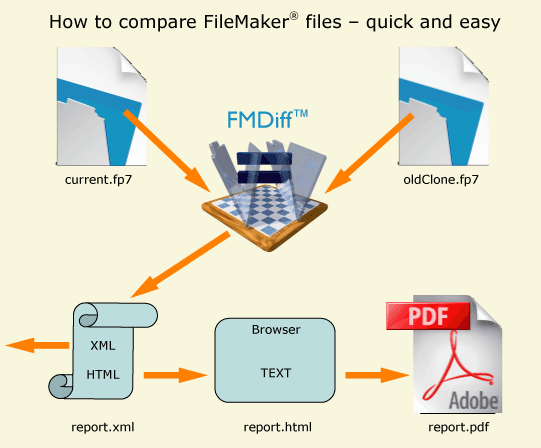 Compare two FileMaker files with FMDiff, quick and easy